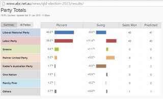 2015 QLD Election Result
