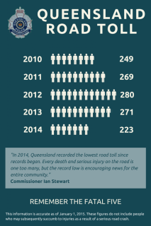 QLD Road Toll 2010 to 2014